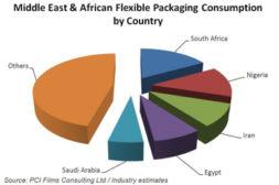 Flexible Packaging Pie Chart