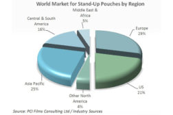 pouch packaging trends