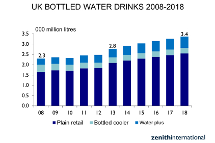 UK bottled water drinks consumption up 10% in 2013