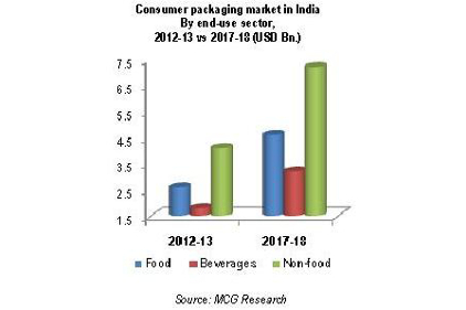Packaging chart india 2