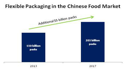 china flexible packaging