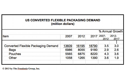 Flexible Packaging Chart