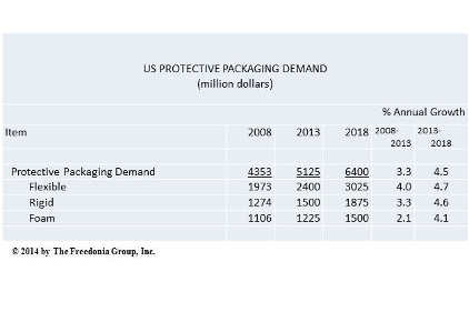 protective packaging chart