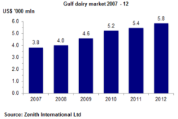 Dairy Market Growth
