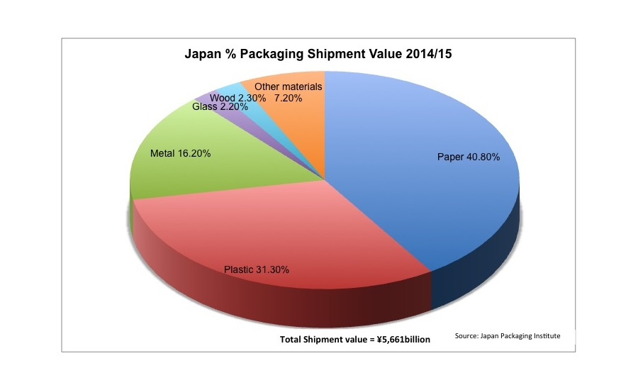 Adding value: the key to Japan's $46.61 billion packaging materials industry