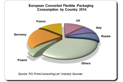 Poland tops the growth league in Europe�¢??s flexible packaging market in 2014
