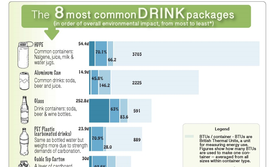 Bottled water containers make up just 3.3 percent of all beverage containers in landfills