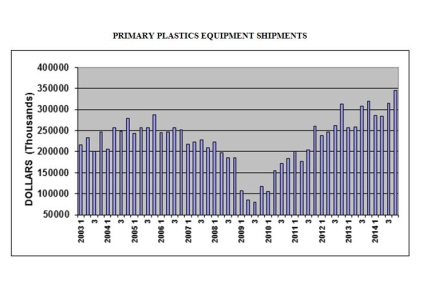 Plastics Machinery Shipments Escalated Sharply in Q4