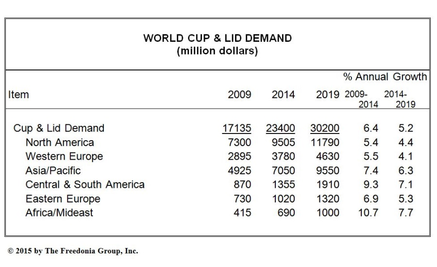 World demand for cups & lids to exceed $30 billion in 2019