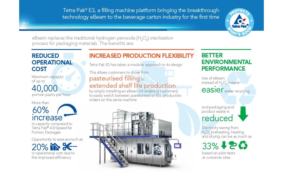 Tetra Pak unveils new electron beam package sterilization technology