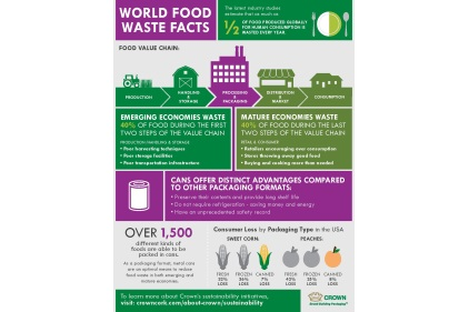 Curbing Food Waste