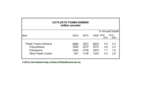 Plastic foam market to rise, demand for polyurethan leads