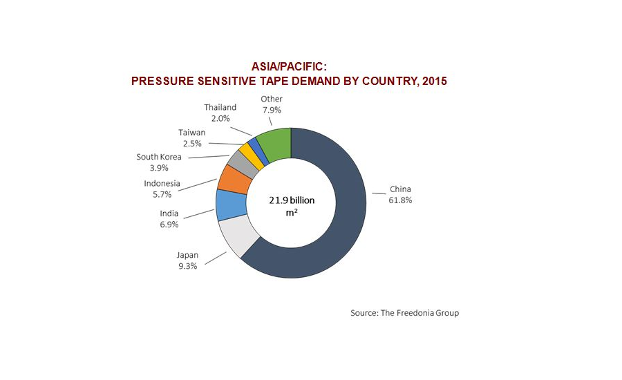 Pressure-sensitive tapes market grows in Asia/Pacific Region