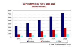 Cups and lids to grow to $10.6 billion