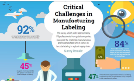label disruptions create production downtime