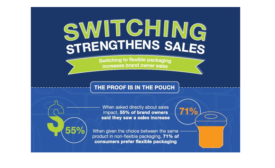 Switching to Flexible Packaging Increases Brand Owner Sales