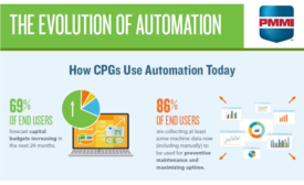 Lowering Automation Costs Opening Door for Wider Implementation