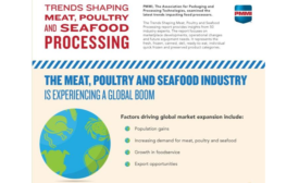 PMMI report highlights trends for meat, poultry and seafood packaging