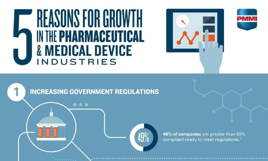 Top five trends influencing growth in the pharmaceutical