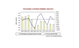 Packaging coatings market to rise through 2020