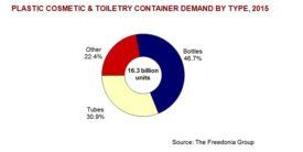 Plastic cosmetic and toiletry packaging container demand to rise