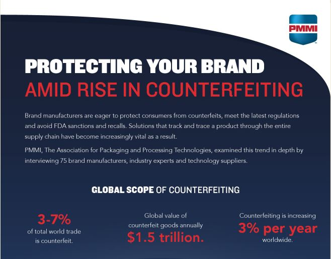 Protecting Your Brand from Counterfeiters
