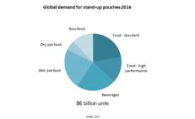 Strong Growth for Pouches Across Most End Use Packaging Segments