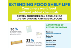 New Technology for Extending Food Shelf Life