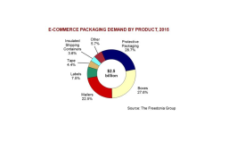 Market for packaging boxes in ecommerce to grow