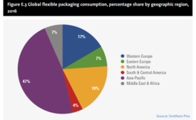The Shift from Traditional Materials to Flexible Packaging