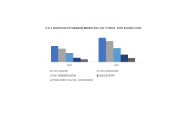 Liquid Pouch Packaging to Reach $10 Billion by 2024