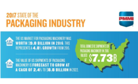 3 Demands from CPGs Push Packaging Machinery Growth