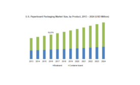 Paperboard Packaging to Reach $240 Billion by 2024