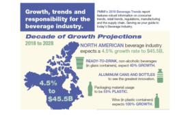 Beverage Packaging Industry Seeing Growth