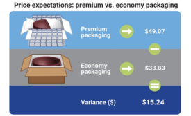 Packaging Materials Affects Perceived Value of E-Commerce Shipments