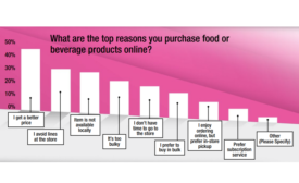 New Study Identifies Online and In-Store Shopper Behaviors in Food and Beverage