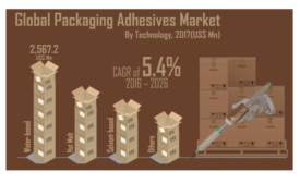 Global Packaging Adhesives Market to See CAGR of 5.4% to 2026