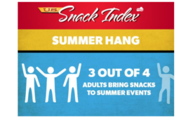 Frito-Lay Shares This Summer's U.S. Snack Index