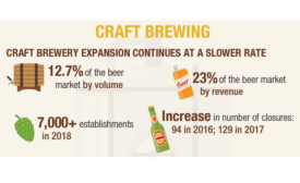 Spirits Take Over Craft Beer Growth
