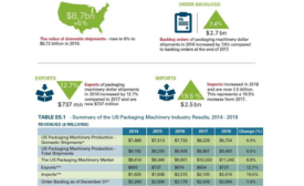 Domestic Shipments of Packaging Machinery Could Reach $11.2 Billion Through 2024