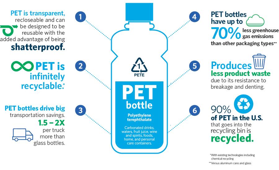 "New ""Choose Plastic"" Initiative Promotes Benefits of PET Packaging |  2019-12-02 | Packaging Strategies"