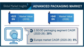 Advanced Packaging Market to Grow 8% to 2026
