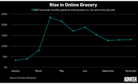 Why CPG's Run Will Continue Into 2021