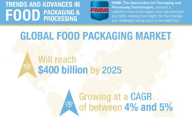 CPGs Need to Adapt to Meet Food Packaging Demand