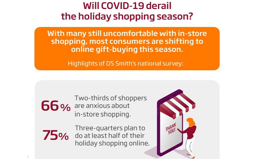 Manufacturers Must Brace for Online Holiday Shopping Boom, Sustainable Packaging Demand