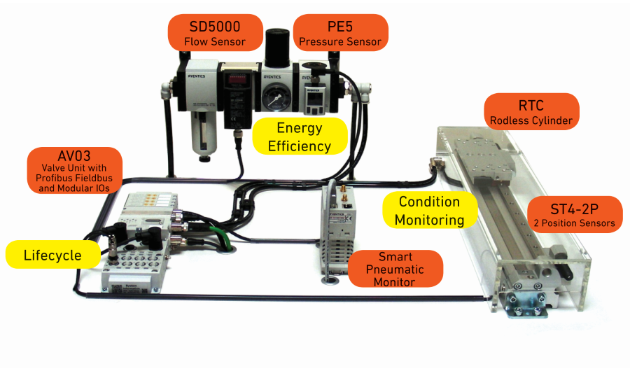 pneumatics system equipped with IIoT capabilities