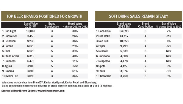 top beer brands, soft drink sales