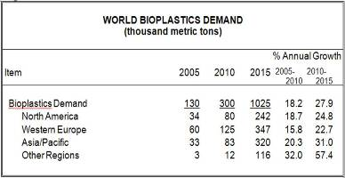 research papers on biodegradable plastics