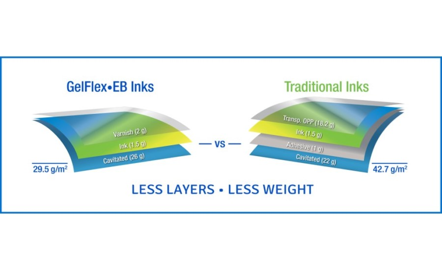 INX Introduces New Ink for Flexible Packaging
