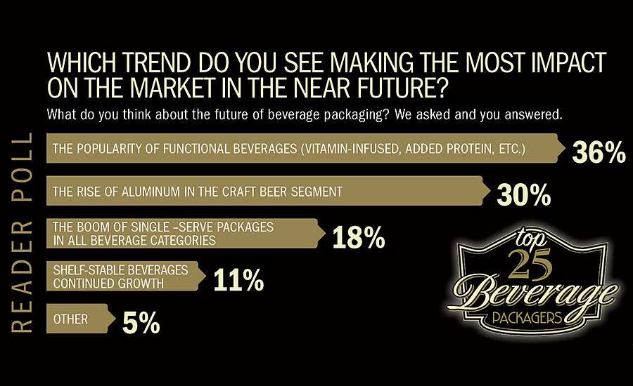 Readers answer which trend they see making the most impact on the beverage market in the near future